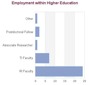 Evaluation Criteria, MD Undergrad Education, UBC Faculty.