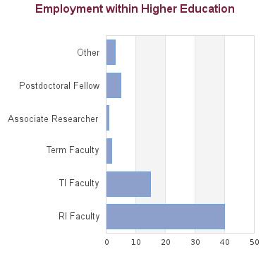 Psychology - Doctor of Philosophy - Postgraduate / Graduate Degree