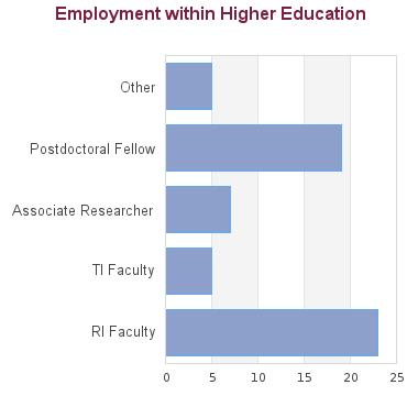 Zoology - Doctor of Philosophy - Postgraduate / Graduate Degree